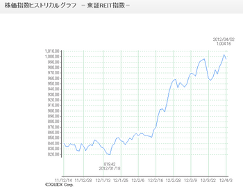 20120403_tosho_reit_history.png